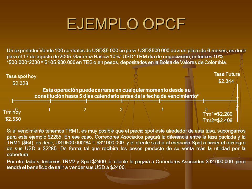 EJEMPLO OPCF Un exportador Vende 100 contratos de USD$5.000.oo para USD$500.000.oo a un plazo de 6 meses, es decir para el 17 de agosto de 2005. Garan