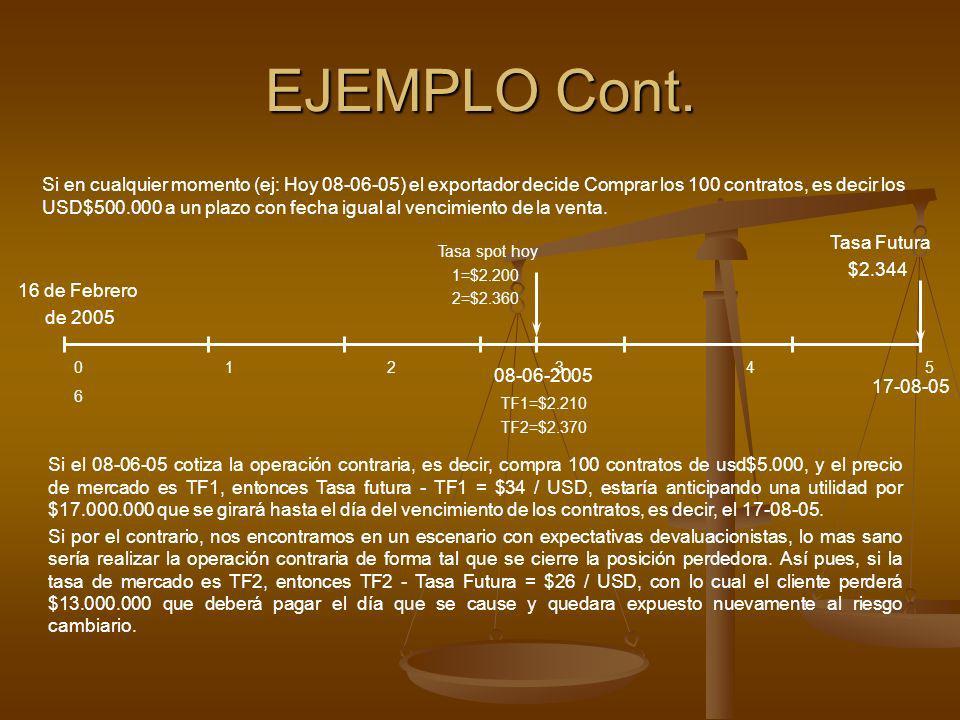 08-06-2005 TF1=$2.210 Si en cualquier momento (ej: Hoy 08-06-05) el exportador decide Comprar los 100 contratos, es decir los USD$500.000 a un plazo c