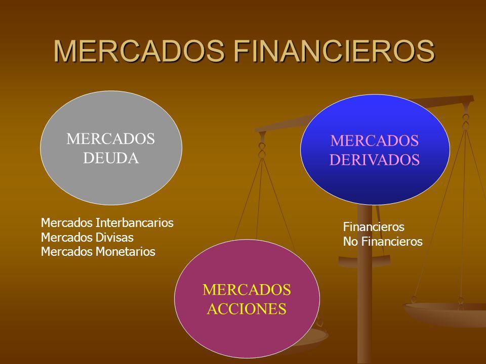 MERCADOS FINANCIEROS MERCADOS ACCIONES MERCADOS DEUDA Mercados Interbancarios Mercados Divisas Mercados Monetarios MERCADOS DERIVADOS Financieros No F