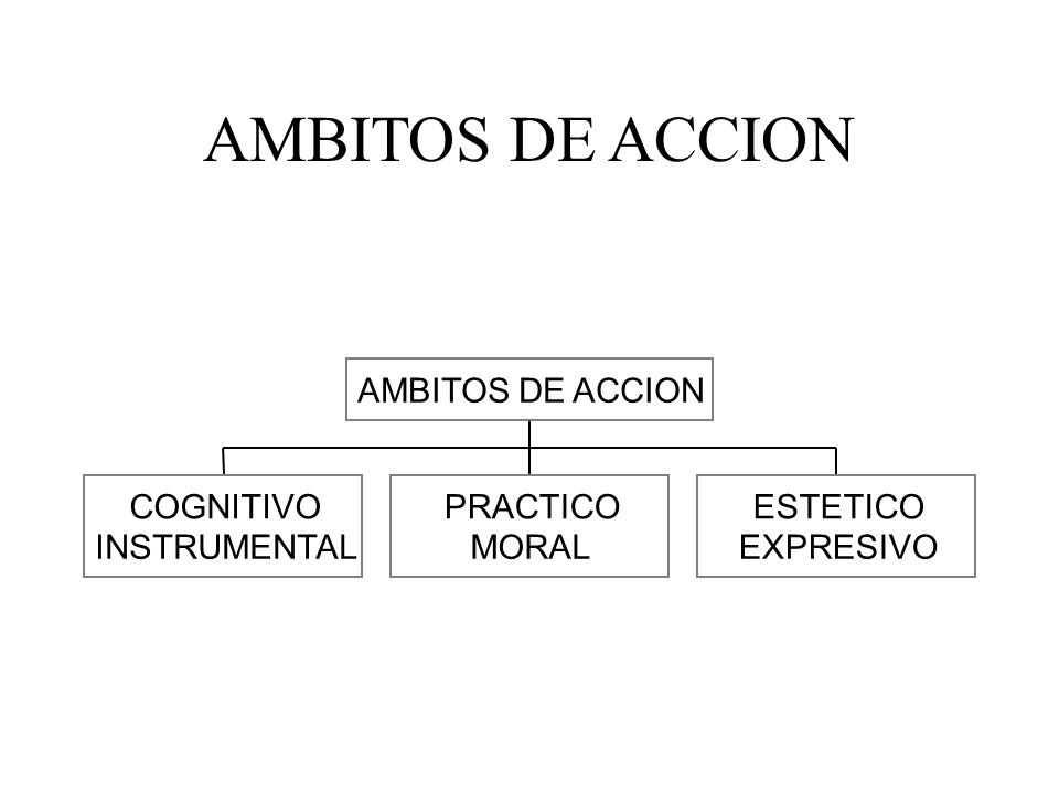 ESTRUCTURAS CULTURA CIENCIA SOCIEDAD MORAL PERSONALIDAD ARTE ORGANISMO ADAPTACION ESTRUCTURAS