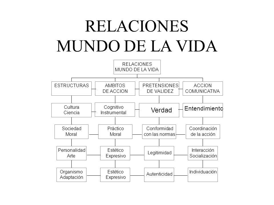 ACCION COMUNICATIVA ENTENDIMIENTOCOORDINACION DE LA ACCION INTERACCION SOCIAL SOCIALIZACIONINDIVIDUACION ACCION COMUNICATIVA