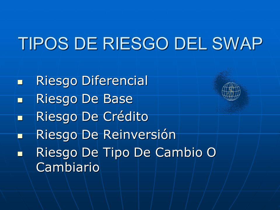 TIPOS DE RIESGO DEL SWAP Riesgo Diferencial Riesgo Diferencial Riesgo De Base Riesgo De Base Riesgo De Crédito Riesgo De Crédito Riesgo De Reinversión