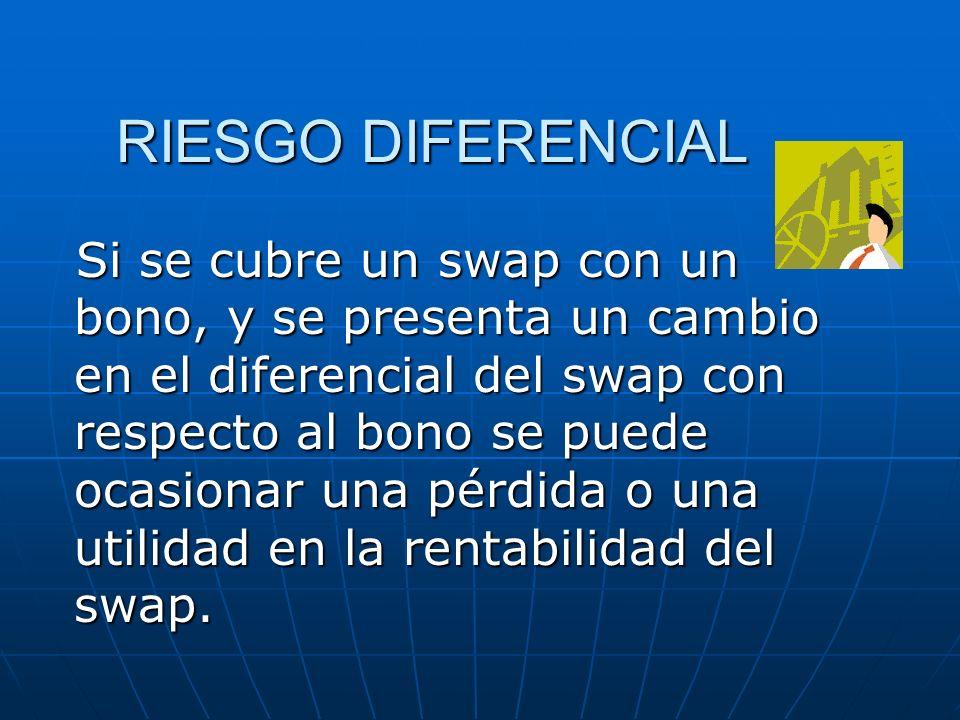 RIESGO DIFERENCIAL Si se cubre un swap con un bono, y se presenta un cambio en el diferencial del swap con respecto al bono se puede ocasionar una pér