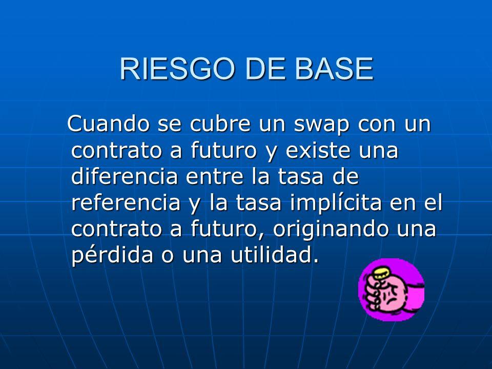 RIESGO DE BASE Cuando se cubre un swap con un contrato a futuro y existe una diferencia entre la tasa de referencia y la tasa implícita en el contrato