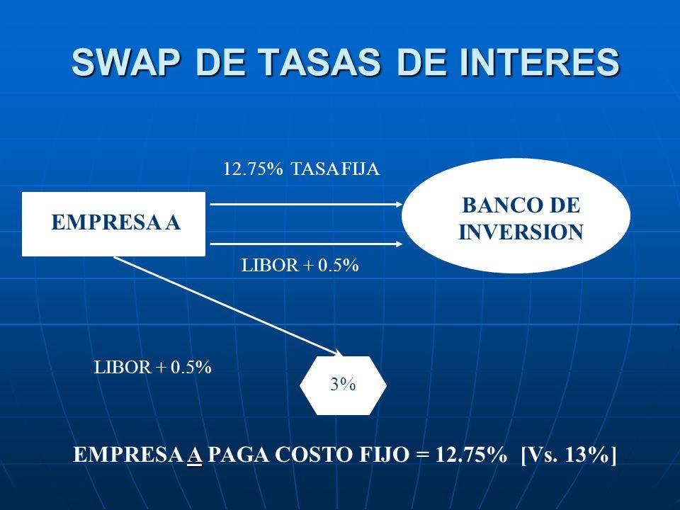 SWAP DE TASAS DE INTERES EMPRESA A BANCO DE INVERSION 12.75% TASA FIJA LIBOR + 0.5% 3% LIBOR + 0.5% A EMPRESA A PAGA COSTO FIJO = 12.75% [Vs. 13%]