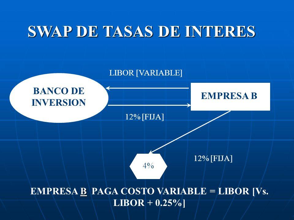 SWAP DE TASAS DE INTERES EMPRESA B BANCO DE INVERSION LIBOR [VARIABLE] 12% [FIJA] 4% B EMPRESA B PAGA COSTO VARIABLE = LIBOR [Vs. LIBOR + 0.25%] 12% [
