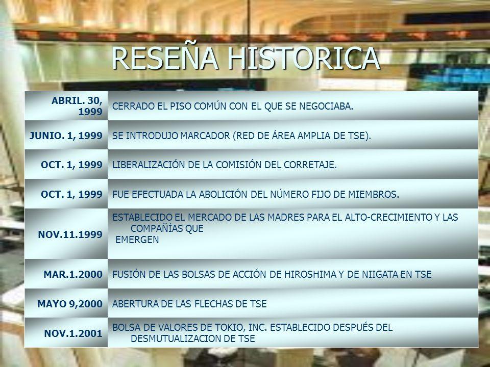 ABRIL. 30, 1999 CERRADO EL PISO COMÚN CON EL QUE SE NEGOCIABA. JUNIO. 1, 1999SE INTRODUJO MARCADOR (RED DE ÁREA AMPLIA DE TSE). OCT. 1, 1999LIBERALIZA