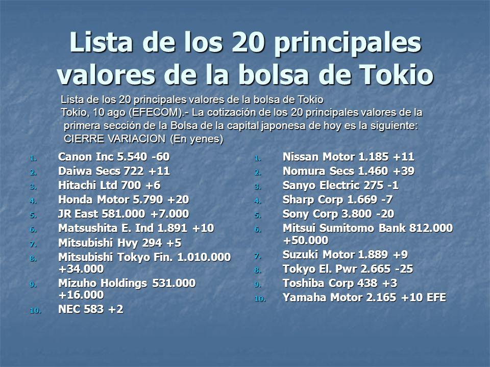 Lista de los 20 principales valores de la bolsa de Tokio 1. Canon Inc 5.540 -60 2. Daiwa Secs 722 +11 3. Hitachi Ltd 700 +6 4. Honda Motor 5.790 +20 5