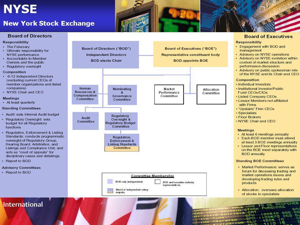 NYSE New York Stock Exchange COMO FUNCIONA LA NYSE ORGANIGRAMA