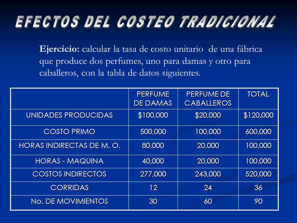 PERFUME DE DAMAS PERFUME DE CABALLEROS TOTAL UNIDADES PRODUCIDAS $100,000$20,000$120,000 COSTO PRIMO 500,000100,000600,000 HORAS INDIRECTAS DE M. O. 8