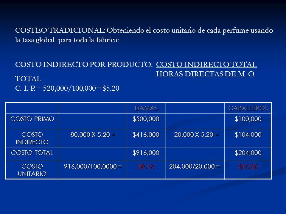 DAMASCABALLEROS COSTO PRIMO $500,000$100,000 COSTO INDIRECTO 80,000 X 5.20 = $416,000 20,000 X 5.20 = 20,000 X 5.20 =$104,000 COSTO TOTAL $916,000$204