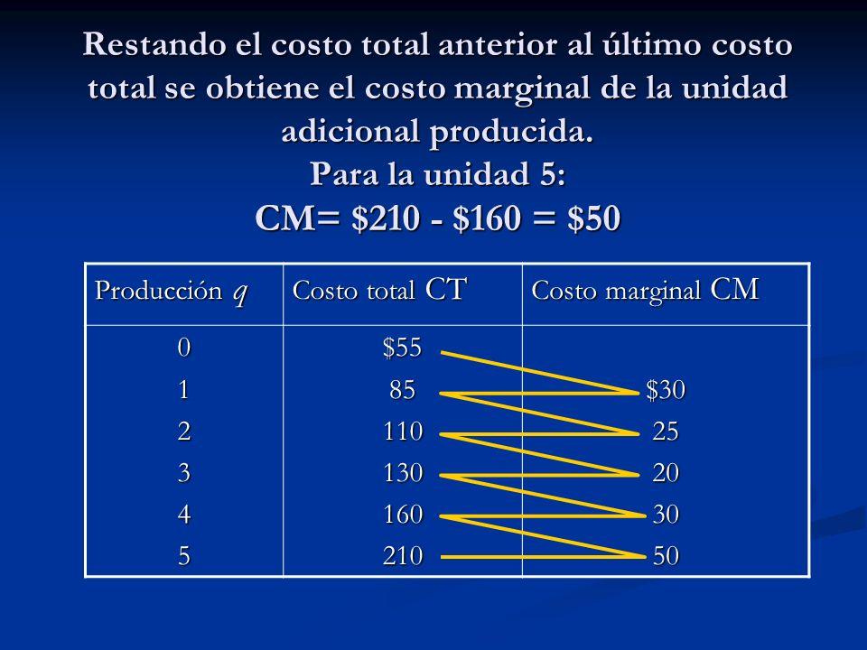 Restando el costo total anterior al último costo total se obtiene el costo marginal de la unidad adicional producida. Para la unidad 5: CM= $210 - $16