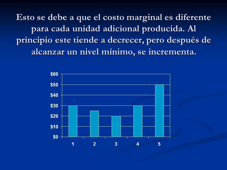Esto se debe a que el costo marginal es diferente para cada unidad adicional producida. Al principio este tiende a decrecer, pero después de alcanzar