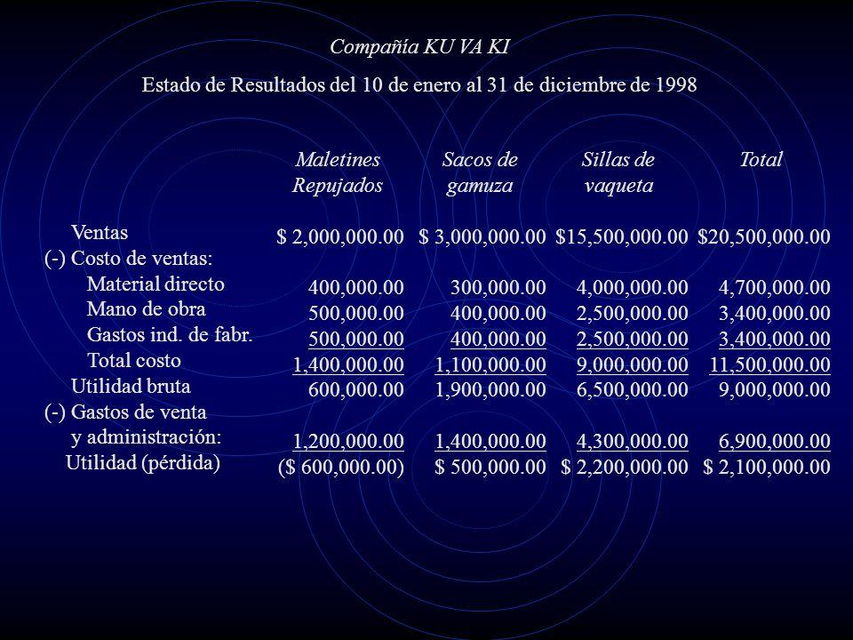 EJEMPLO PRACTICO: La empresa KU VA KI considera eliminar el producto Maletines Repujados porque los estados financieros muestran que se vende con pérd