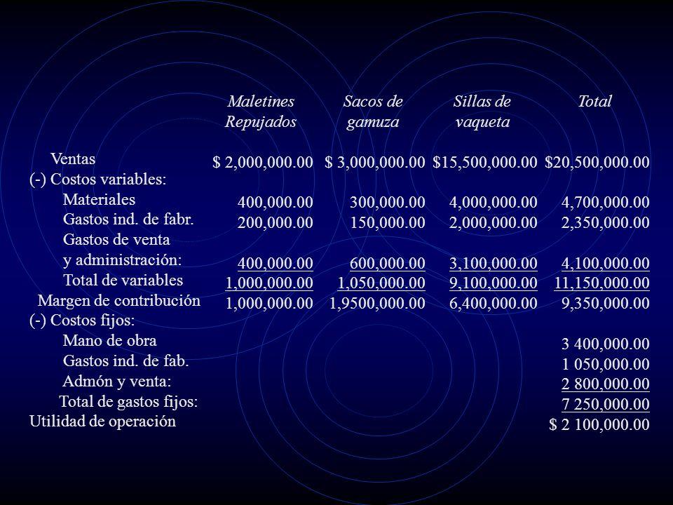4. Los gastos de venta y administración ascienden a $ 6,900,000.00, de los cuales: $ 2 800,000.00 son fijos 4 100,000.00 son variables que corresponde