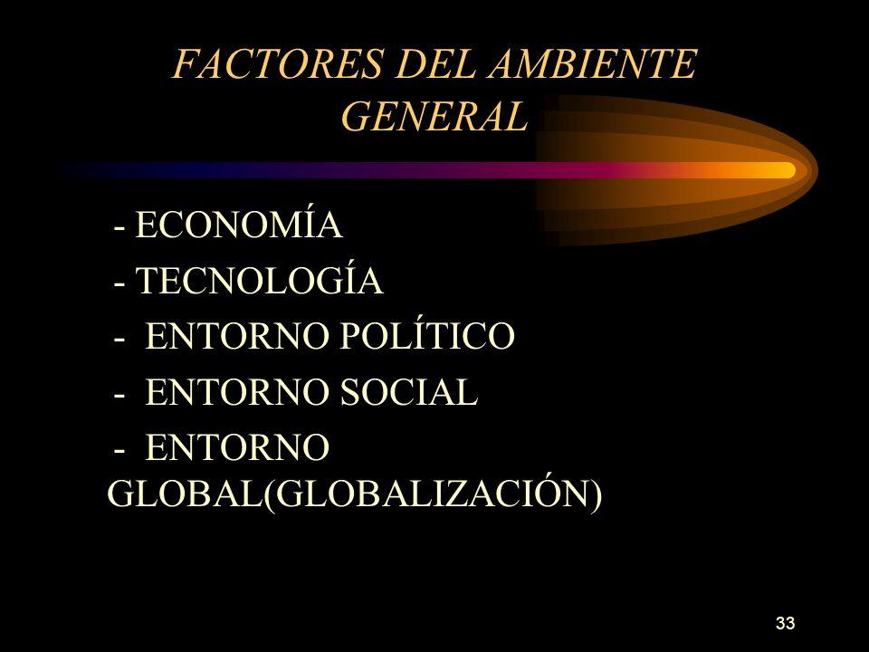 33 FACTORES DEL AMBIENTE GENERAL - ECONOMÍA - TECNOLOGÍA - ENTORNO POLÍTICO - ENTORNO SOCIAL - ENTORNO GLOBAL(GLOBALIZACIÓN)