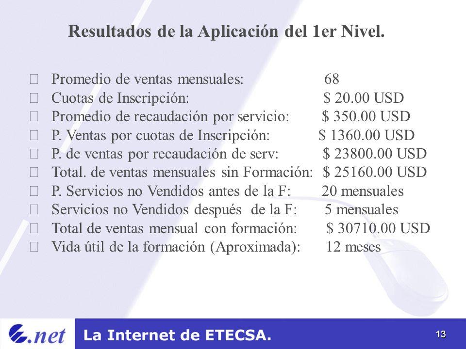 13 Resultados de la Aplicación del 1er Nivel. Promedio de ventas mensuales: 68 Cuotas de Inscripción: $ 20.00 USD Promedio de recaudación por servicio