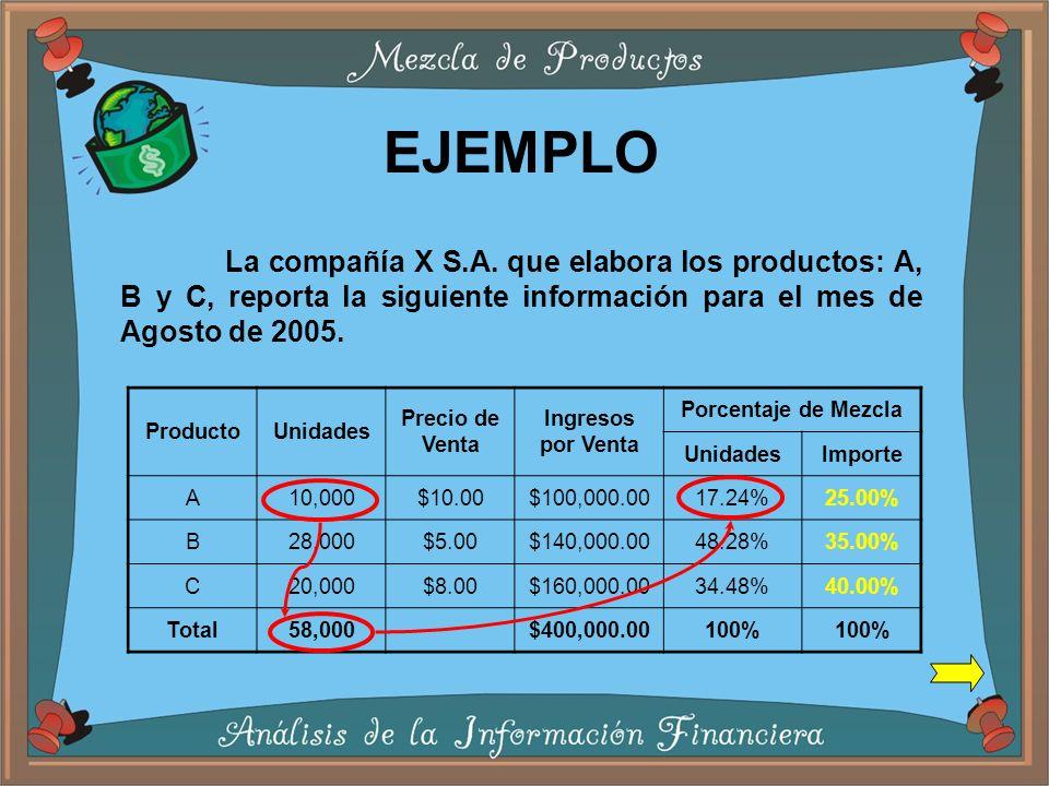 ProductoUnidades Precio de Venta Ingresos por Venta Porcentaje de Mezcla UnidadesImporte A10,000$10.00$100,000.0017.24%25.00% B28,000$5.00$140,000.0048.28%35.00% C20,000$8.00$160,000.0034.48%40.00% Total58,000$400,000.00100% EJEMPLO La compañía X S.A.