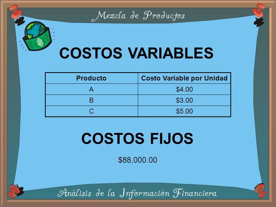 ProductoCosto Variable por Unidad A$4.00 B$3.00 C$5.00 COSTOS VARIABLES COSTOS FIJOS $88,000.00
