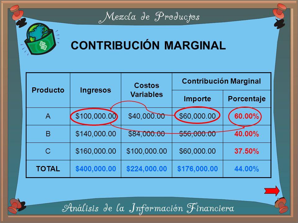 ProductoIngresos Costos Variables Contribución Marginal ImportePorcentaje A$100,000.00$40,000.00$60,000.0060.00% B$140,000.00$84,000.00$56,000.0040.00