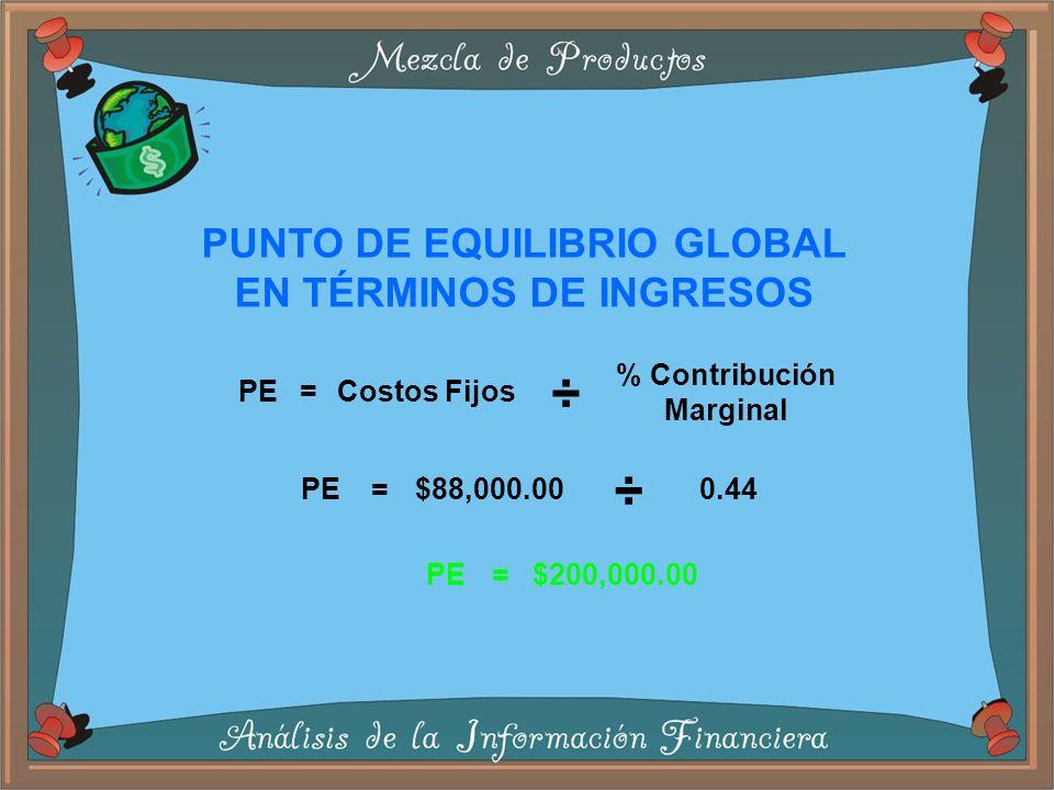 PUNTO DE EQUILIBRIO GLOBAL EN TÉRMINOS DE INGRESOS PE = Costos Fijos ÷ % Contribución Marginal PE = $88,000.00 ÷ 0.44 PE = $200,000.00