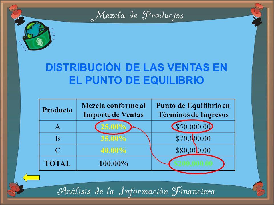 Producto Mezcla conforme al Importe de Ventas Punto de Equilibrio en Términos de Ingresos A25.00%$50,000.00 B35.00%$70,000.00 C40.00%$80,000.00 TOTAL100.00%$200,000.00 DISTRIBUCIÓN DE LAS VENTAS EN EL PUNTO DE EQUILIBRIO