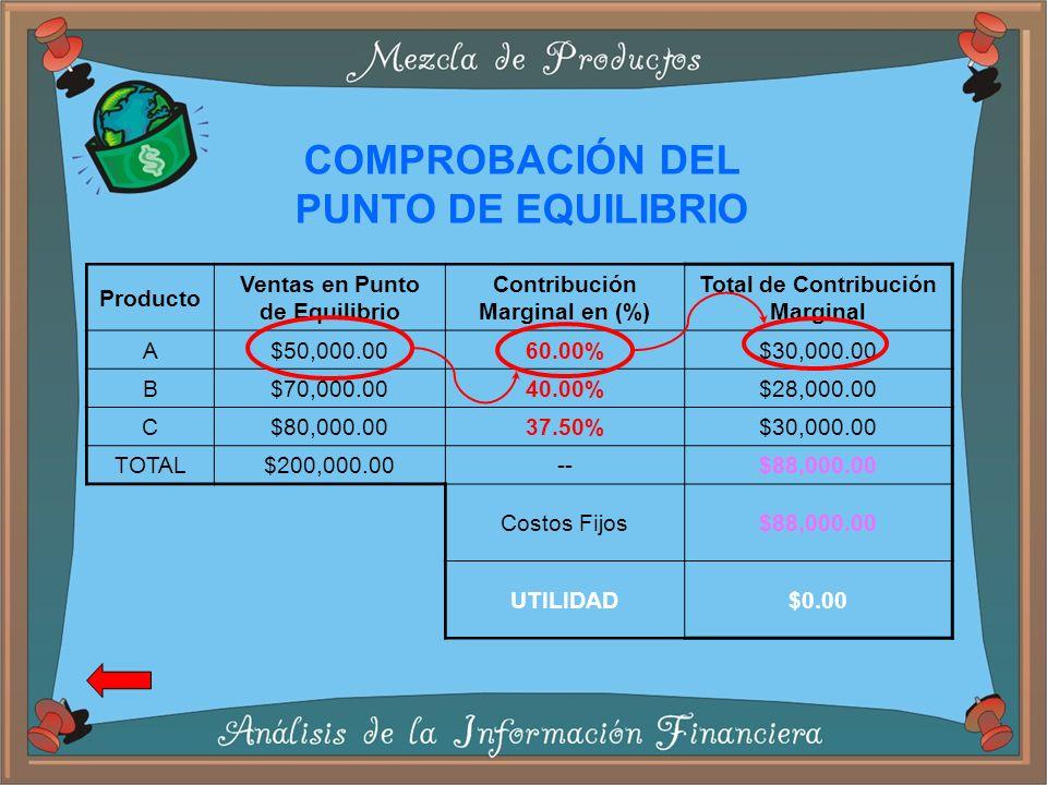 Producto Ventas en Punto de Equilibrio Contribución Marginal en (%) Total de Contribución Marginal A$50,000.0060.00%$30,000.00 B$70,000.0040.00%$28,000.00 C$80,000.0037.50%$30,000.00 TOTAL$200,000.00--$88,000.00 Costos Fijos$88,000.00 UTILIDAD$0.00 COMPROBACIÓN DEL PUNTO DE EQUILIBRIO