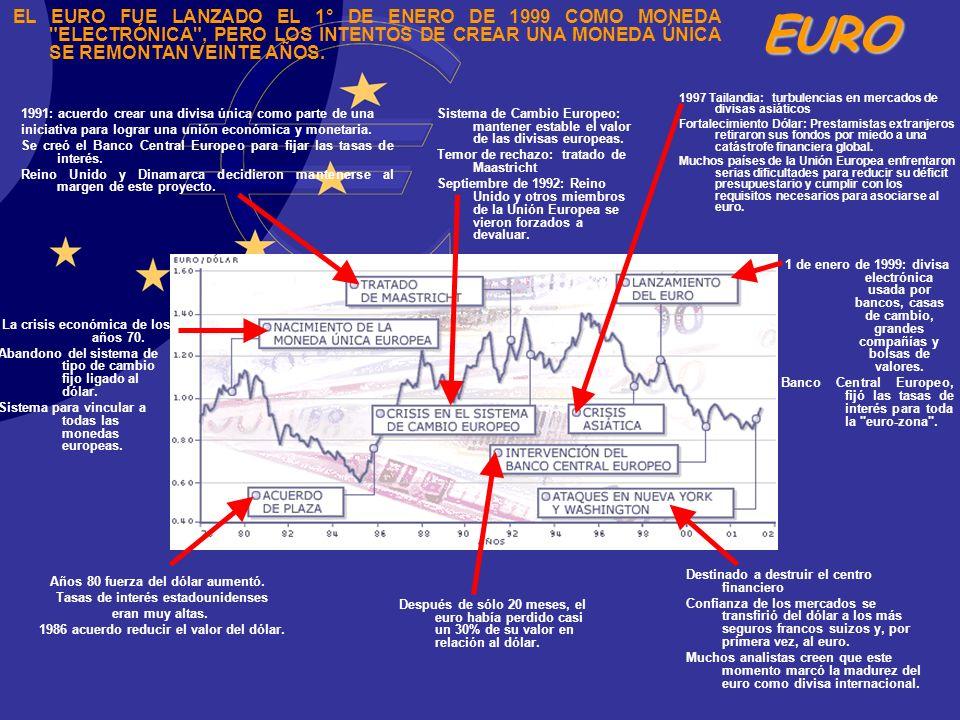 EURO Después de sólo 20 meses, el euro había perdido casi un 30% de su valor en relación al dólar. EL EURO FUE LANZADO EL 1° DE ENERO DE 1999 COMO MON