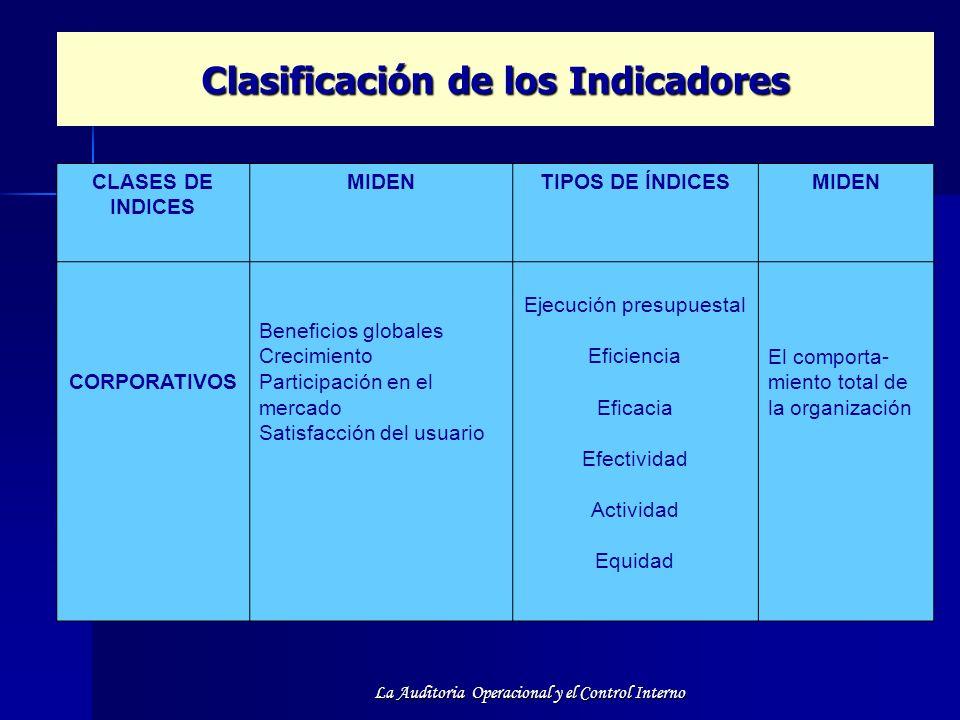 La Auditoria Operacional y el Control Interno Clasificación de los Indicadores CLASES DE INDICES MIDENTIPOS DE ÍNDICESMIDEN CORPORATIVOS Beneficios gl