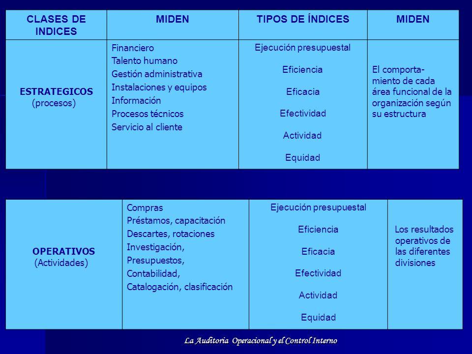 La Auditoria Operacional y el Control Interno CLASES DE INDICES MIDENTIPOS DE ÍNDICESMIDEN ESTRATEGICOS (procesos) Financiero Talento humano Gestión a