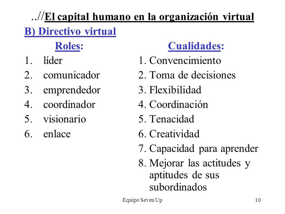 Equipo Seven Up10..// El capital humano en la organización virtual B) Directivo virtual Roles: Cualidades: 1.líder1. Convencimiento 2.comunicador2. To