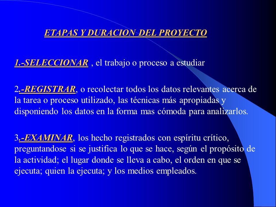OBJETIVO DEL ESTUDIO DE TIEMPO Establecer un Estandar de Tiempo permisible para realizar una tarea o trabajo determinado, tomando en cuenta, El Método