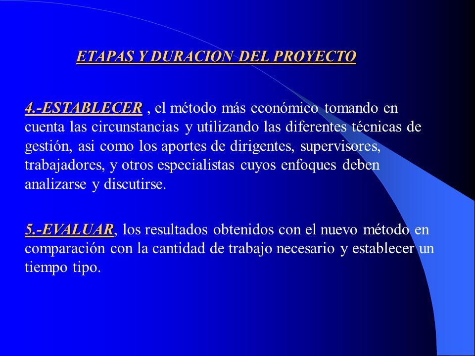 ETAPAS Y DURACION DEL PROYECTO 1.-SELECCIONAR 1.-SELECCIONAR, el trabajo o proceso a estudiar.-REGISTRAR 2.-REGISTRAR, o recolectar todos los datos re
