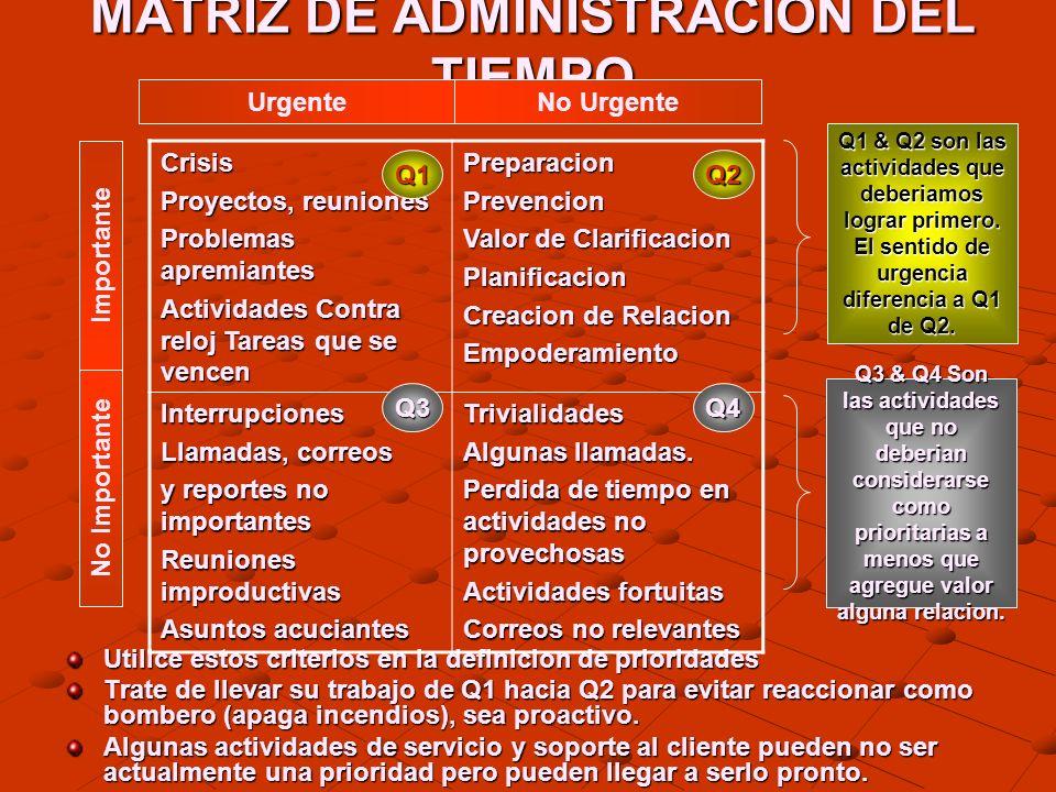 MATRIZ DE ADMINISTRACION DEL TIEMPO Utilice estos criterios en la definicion de prioridades Trate de llevar su trabajo de Q1 hacia Q2 para evitar reac