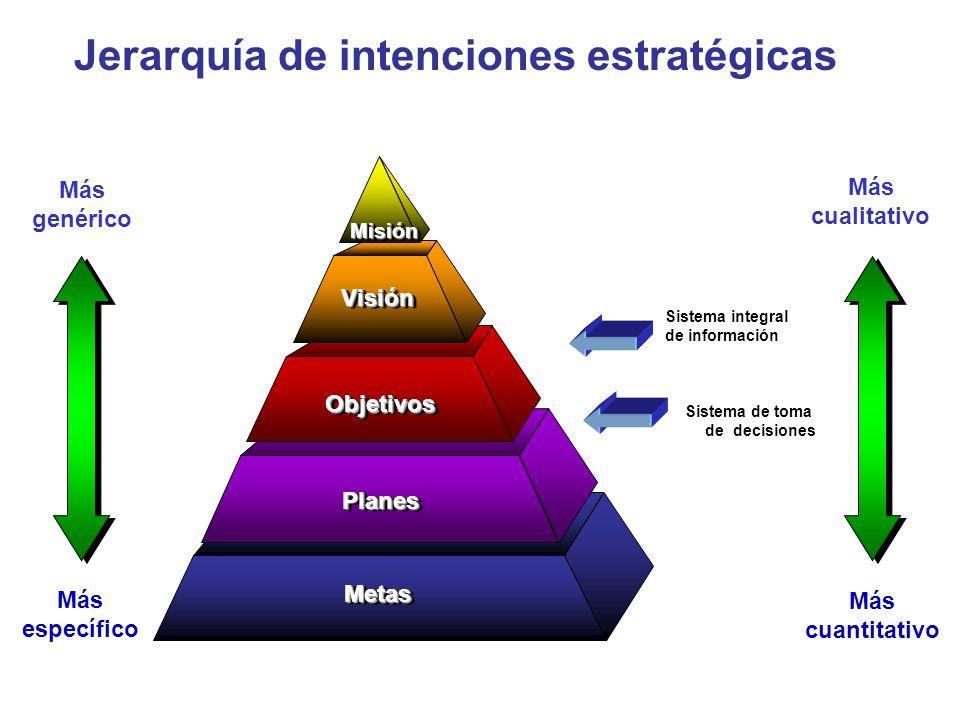 Más genérico Más cualitativo Más específico Más cuantitativo Jerarquía de intenciones estratégicas MetasMetas PlanesPlanes ObjetivosObjetivos VisiónVi