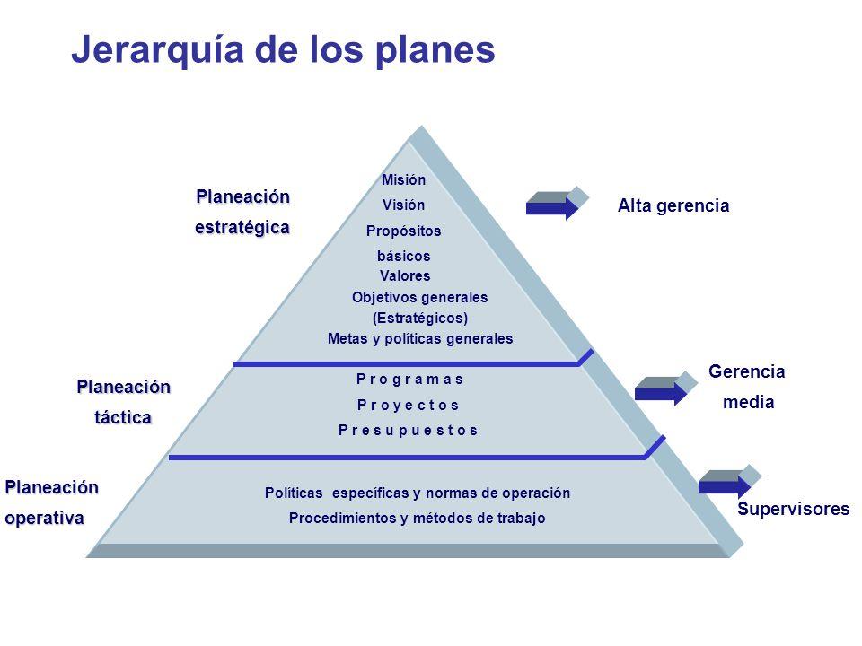 Misión Visión Propósitos básicos Valores Objetivos generales (Estratégicos) Metas y políticas generales P r o g r a m a s P r o y e c t o s P r e s u
