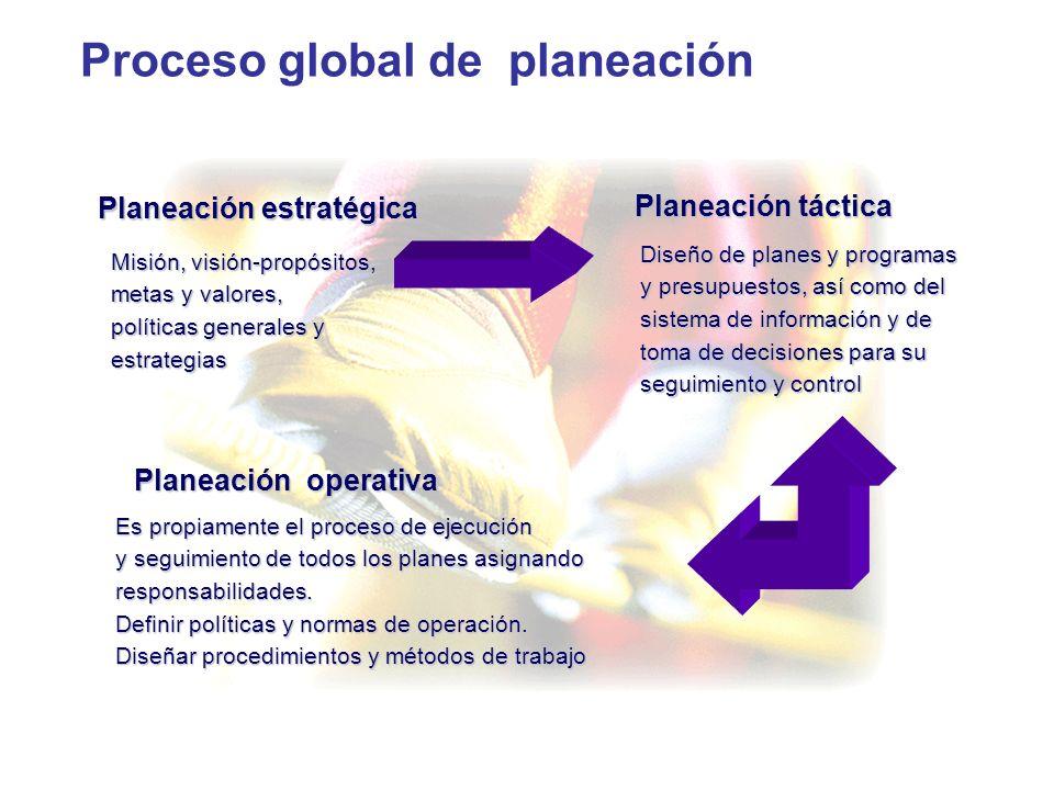 Proceso global de planeación Misión, visión-propósitos, metas y valores, políticas generales y estrategias Planeación estratégica Es propiamente el pr