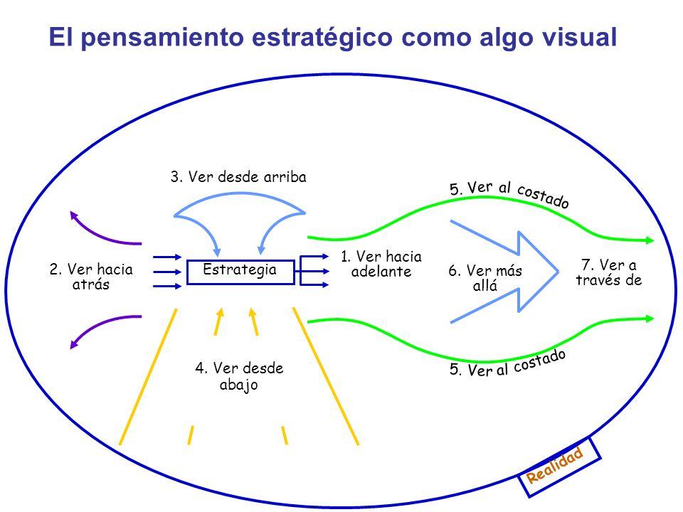 1. Ver hacia adelante 7. Ver a través de 6. Ver más allá 2. Ver hacia atrás Realidad 3. Ver desde arriba 4. Ver desde abajo El pensamiento estratégico