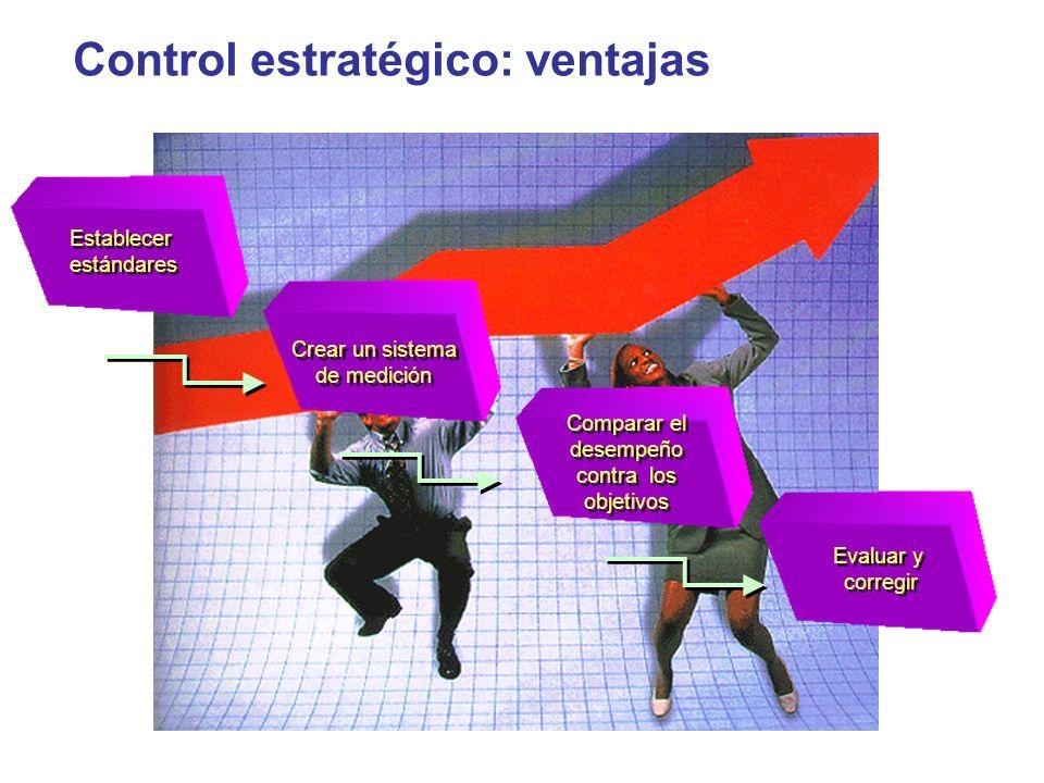Control estratégico: ventajas Establecer estándares Establecer estándares Crear un sistema de medición Crear un sistema de medición Comparar el desemp