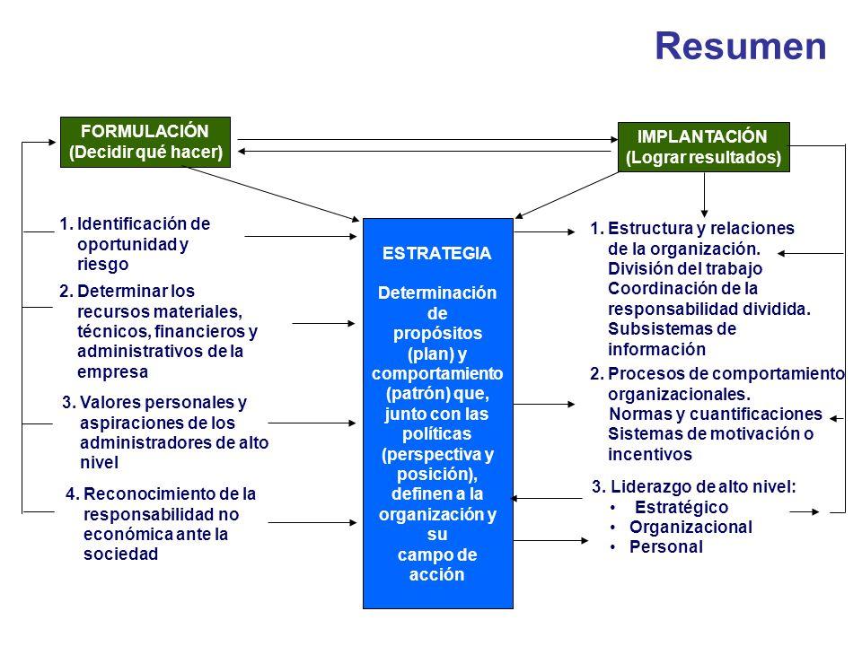 Resumen FORMULACIÓN (Decidir qué hacer) IMPLANTACIÓN (Lograr resultados) ESTRATEGIA Determinación de propósitos (plan) y comportamiento (patrón) que,
