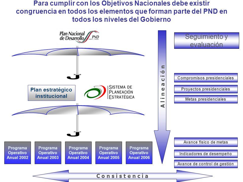 Plan estratégico institucional Programa Operativo Anual 2002 Programa Operativo Anual 2006 Programa Operativo Anual 2005 Programa Operativo Anual 2004