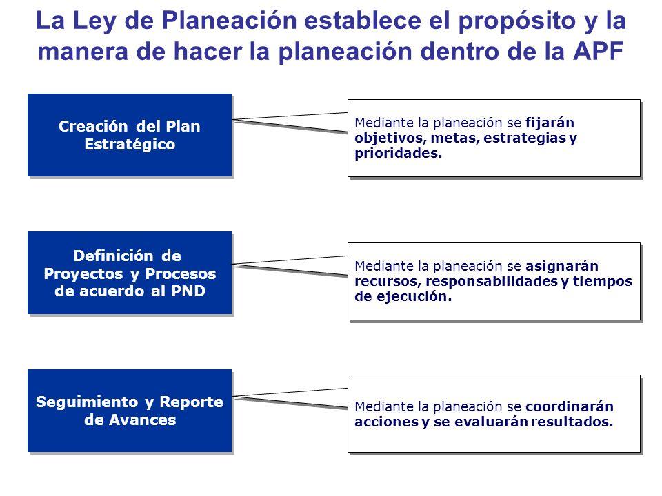 La Ley de Planeación establece el propósito y la manera de hacer la planeación dentro de la APF Creación del Plan Estratégico Creación del Plan Estrat