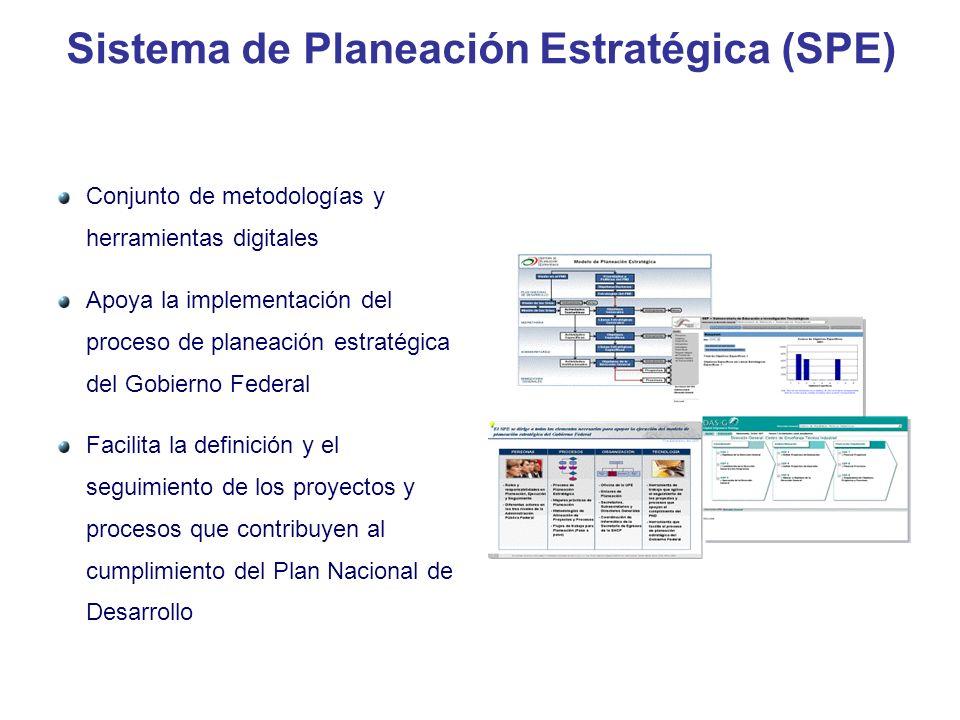 Sistema de Planeación Estratégica (SPE) Conjunto de metodologías y herramientas digitales Apoya la implementación del proceso de planeación estratégic