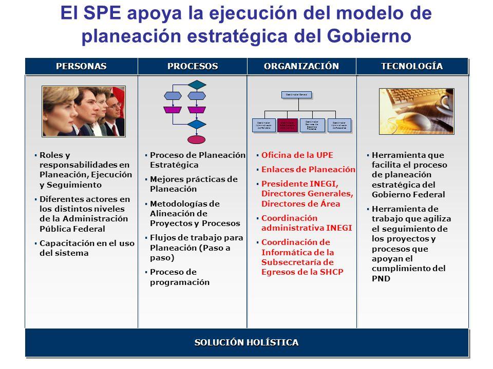 El SPE apoya la ejecución del modelo de planeación estratégica del Gobierno PERSONASPERSONASPROCESOSPROCESOS Proceso de Planeación Estratégica Mejores