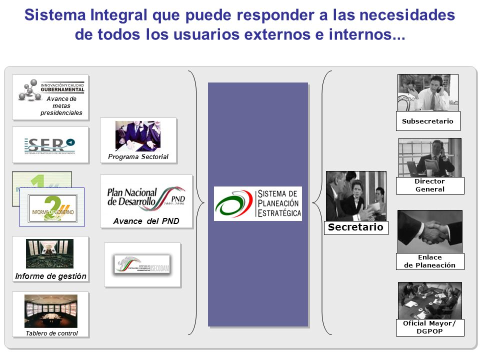 Sistema Integral que puede responder a las necesidades de todos los usuarios externos e internos... Avance del PND Avance de metas presidenciales Info
