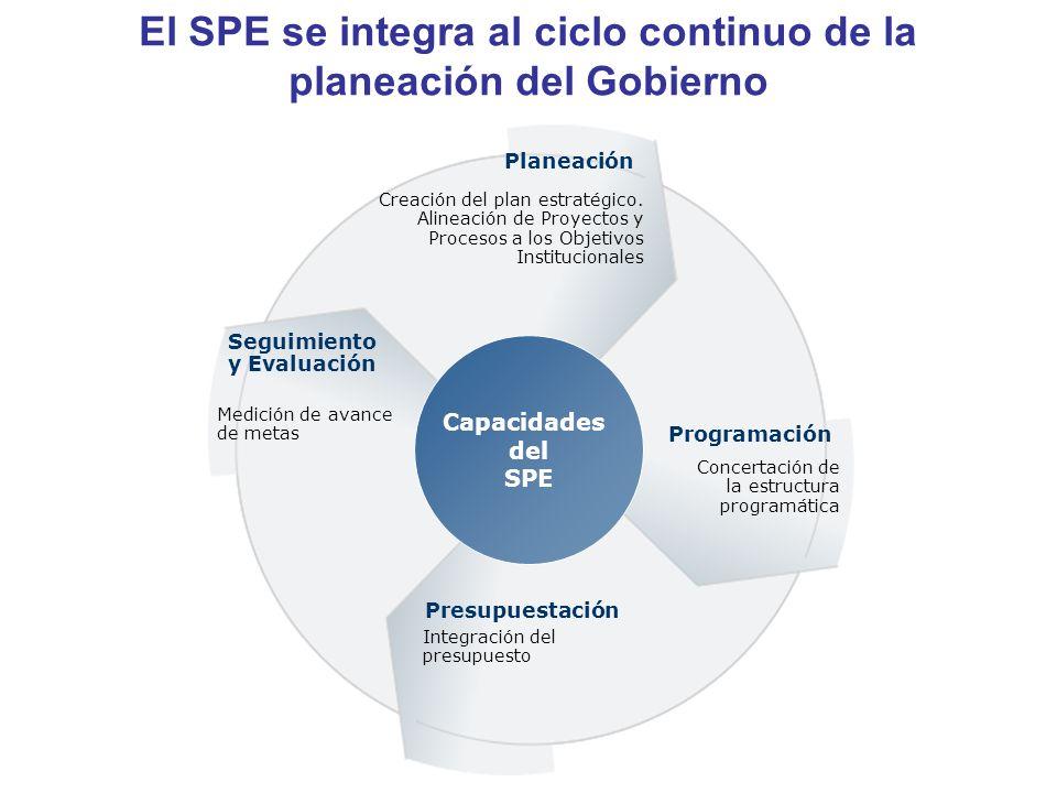 El SPE se integra al ciclo continuo de la planeación del Gobierno Planeación Creación del plan estratégico. Alineación de Proyectos y Procesos a los O