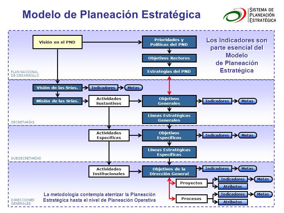 Modelo de Planeación Estratégica DIRECCIONES GENERALES SECRETARÍAS PLAN NACIONAL DE DESARROLLO Visión en el PND Prioridades y Políticas del PND Visión