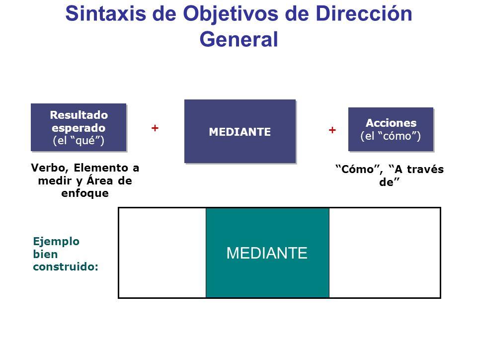 Sintaxis de Objetivos de Dirección General Ejemplo bien construido: MEDIANTE + + Resultado esperado (el qué) Resultado esperado (el qué) Acciones (el