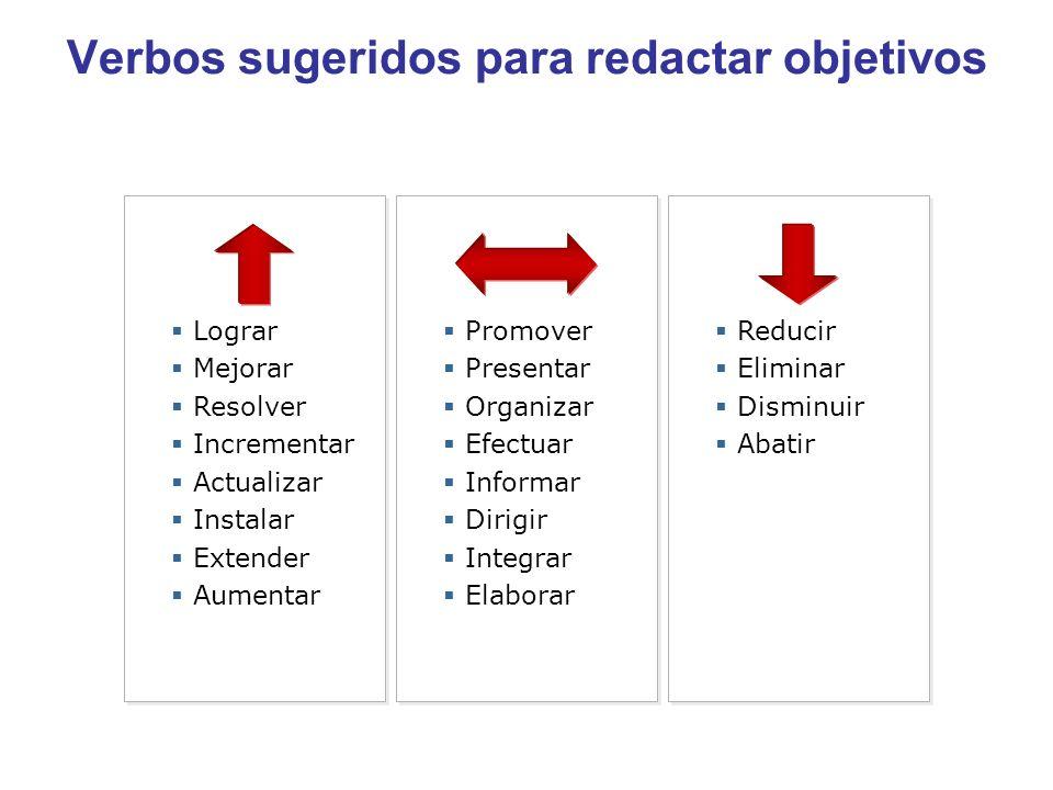 Verbos sugeridos para redactar objetivos Promover Presentar Organizar Efectuar Informar Dirigir Integrar Elaborar Promover Presentar Organizar Efectua