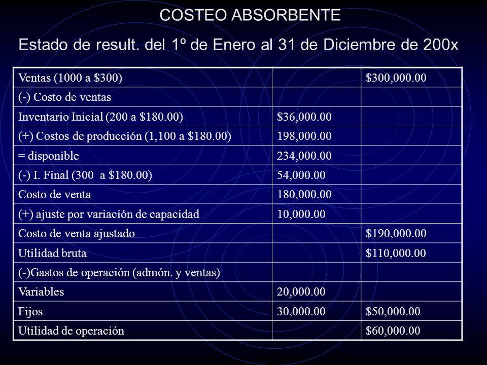 Ventas (1000 a $300.00)$300,000.00 (-) Costo de Venta Inventario Inicial (200 a $80.00)$16,000.00 (+) Costo de producción (1,100 a $80.00)$88,000.00 =Disponible$104,000.00 (-) Inventario Final (300 a $80.00)$24,000.00 Costo de venta variable$80,000.00 Margen de Contribución de la producción$220,000.00 (-) Gastos variables (admón.